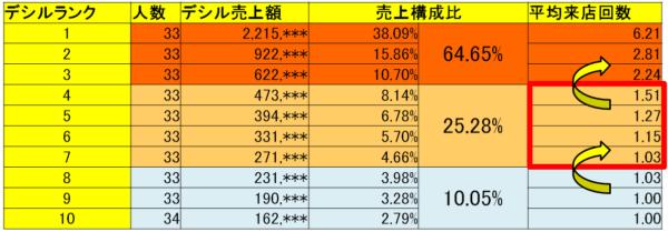 デシル売上分析表